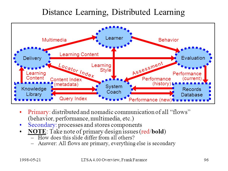 LTSA 4.00 Overview, Frank Farance96 Distance Learning, Distributed Learning Primary: distributed and nomadic communication of all flows (behavior, performance, multimedia, etc.) Secondary: processes and stores components NOTE: Take note of primary design issues (red/bold) –How does this slide differ from all others.