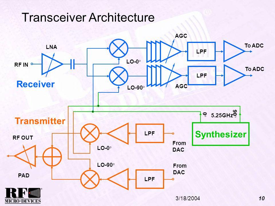 3/18/200410 Transceiver Architecture LNA 5.25GHz 90 o 0o0o LO-0 o LO-90 o RF IN RF OUT AGC LPF AGC To ADC Receiver LPF LO-0 o LO-90 o From DAC From DA