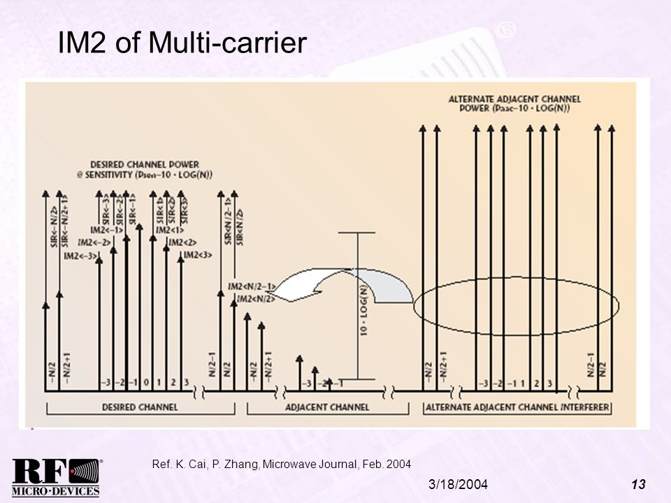 3/18/200413 IM2 of Multi-carrier Ref. K. Cai, P. Zhang, Microwave Journal, Feb. 2004