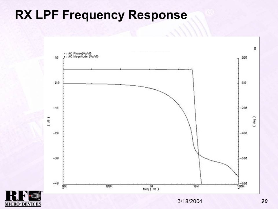 3/18/200420 RX LPF Frequency Response