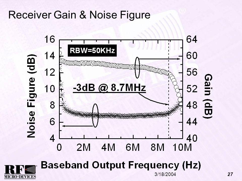 3/18/200427 Receiver Gain & Noise Figure