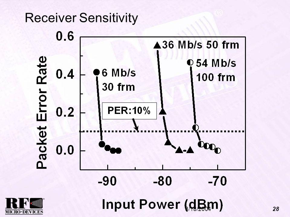 3/18/200428 Receiver Sensitivity