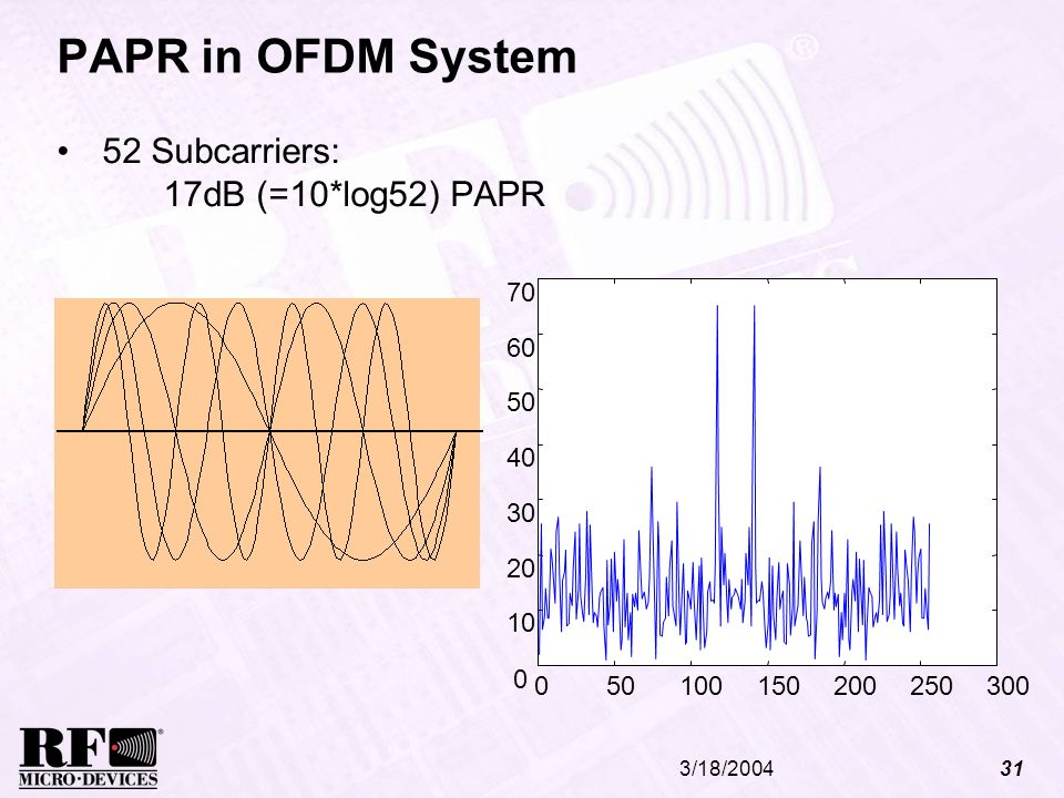 3/18/200431 PAPR in OFDM System 52 Subcarriers: 17dB (=10*log52) PAPR 050100150200250300 0 10 20 30 40 50 60 70