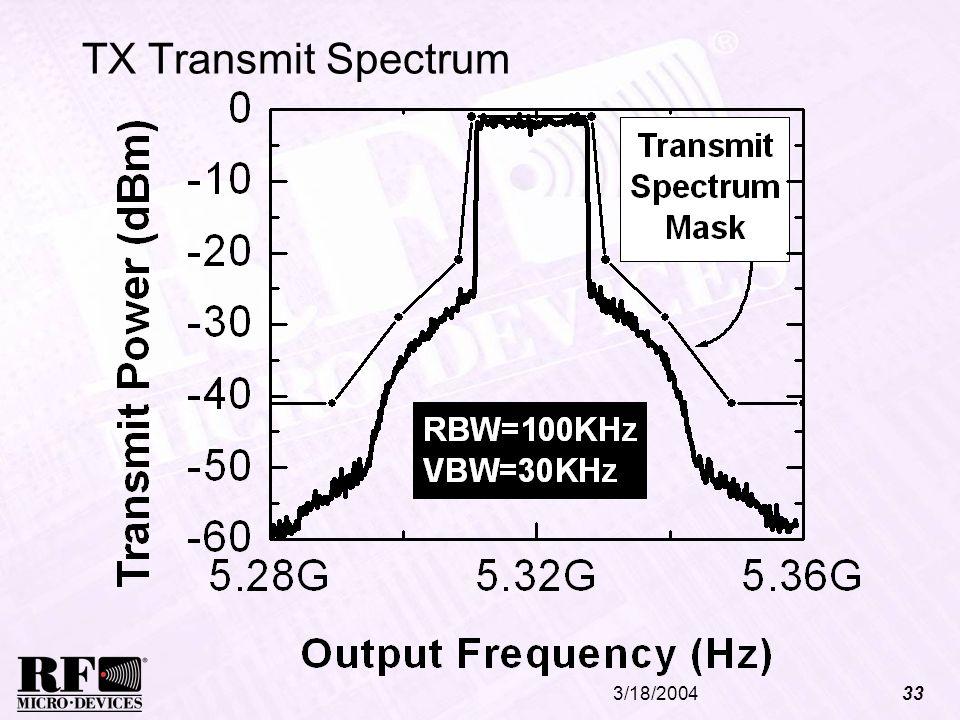 3/18/200433 TX Transmit Spectrum