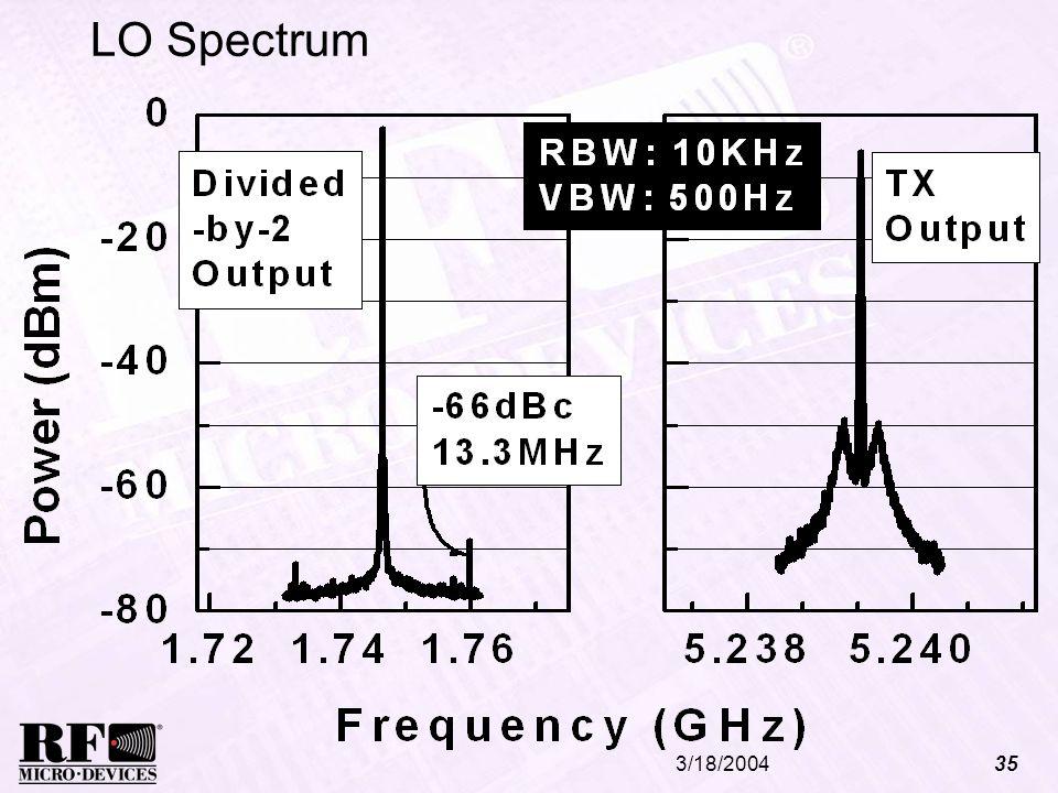 3/18/200435 LO Spectrum