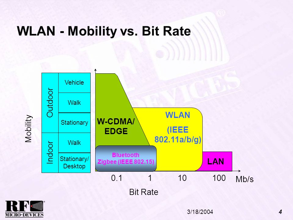 3/18/20044 WLAN - Mobility vs. Bit Rate Mb/s 1101000.1 Outdoor Stationary Walk Vehicle Indoor Stationary/ Desktop Walk Mobility WLAN (IEEE 802.11a/b/g
