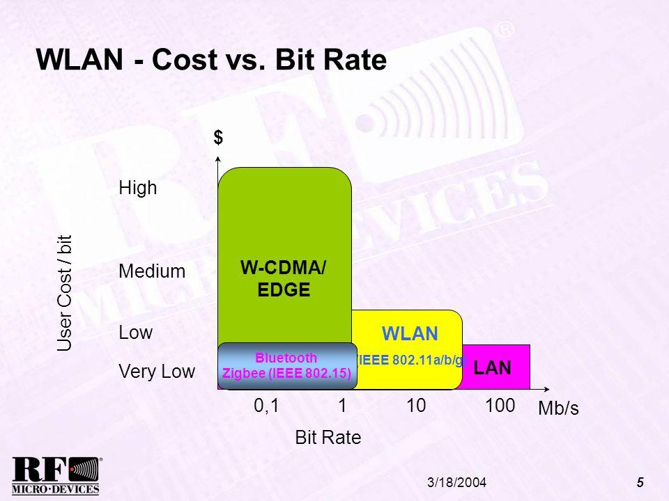 3/18/20045 WLAN - Cost vs. Bit Rate Mb/s 1101000,1 User Cost / bit HIPERLAN/2 Bit Rate LAN Low Medium High Very Low $ WLAN (IEEE 802.11a/b/g) LAN W-CD