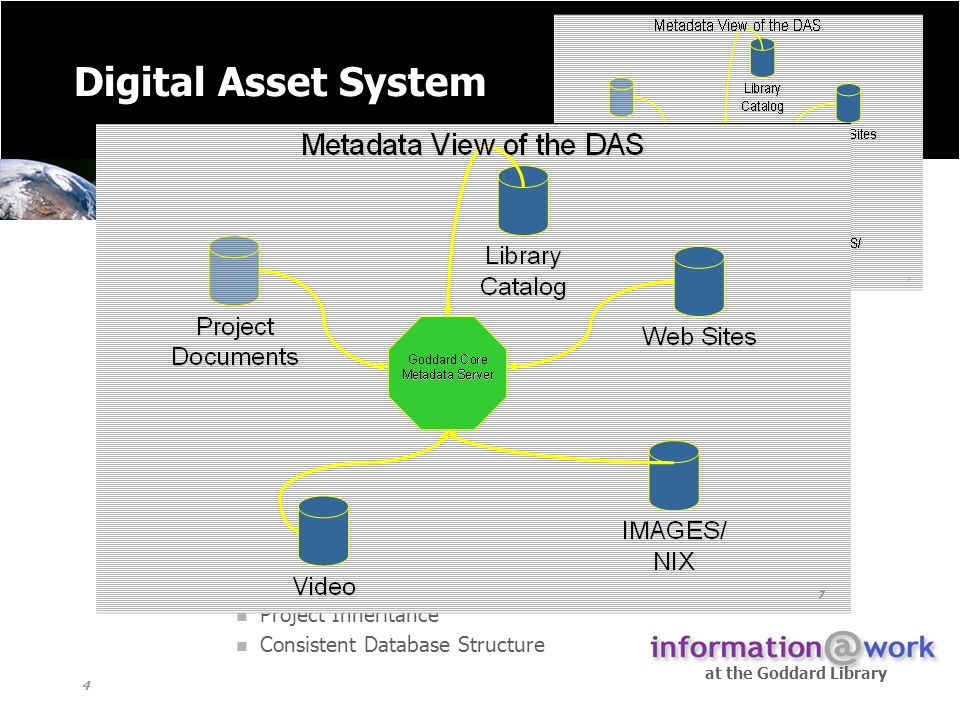 at the Goddard Library 4 Digital Asset System A metadata/institutional repository to describe and provide access to project information including images, videos, web sites, and technical reports.
