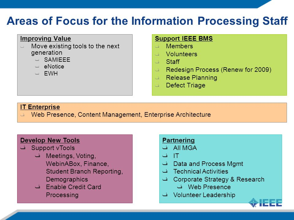 Areas of Focus for the Information Processing Staff Improving Value ٮ Move existing tools to the next generation ٮSAMIEEE ٮeNotice ٮEWH Develop New Tools Support vTools Meetings, Voting, WebinABox, Finance, Student Branch Reporting, Demographics Enable Credit Card Processing Partnering All MGA IT Data and Process Mgmt Technical Activities Corporate Strategy & Research Web Presence Volunteer Leadership Support IEEE BMS Members Volunteers Staff Redesign Process (Renew for 2009) Release Planning Defect Triage IT Enterprise Web Presence, Content Management, Enterprise Architecture