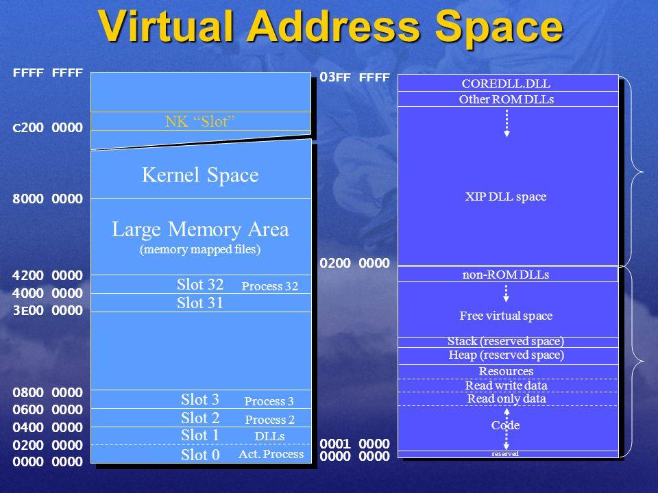 Virtual Address Space...... Slot 1 Slot 0 Slot 2 Slot 3 Slot 32 Kernel Space 0000 0200 0000 0400 0000 0600 0000 0800 0000 3E00 0000 4000 0000 4200 000
