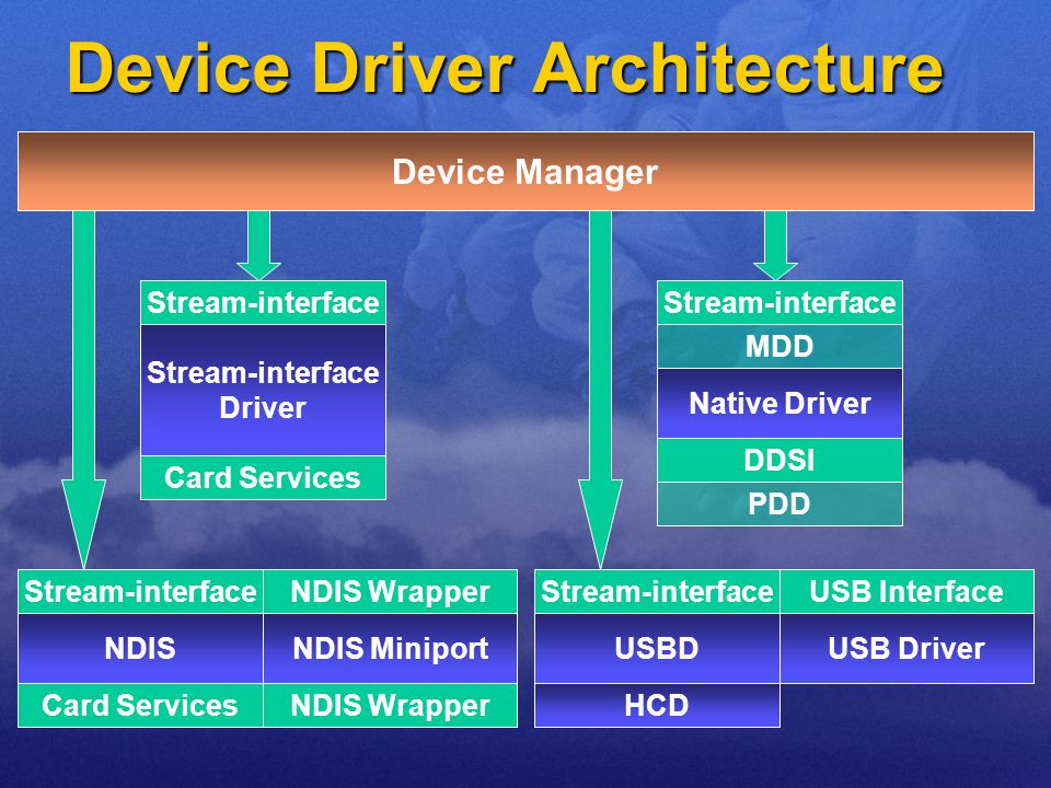 Device Driver Architecture Device Manager Stream-interface Driver Card Services USBD HCD Stream-interface Native Driver Stream-interface MDD PDD DDSI