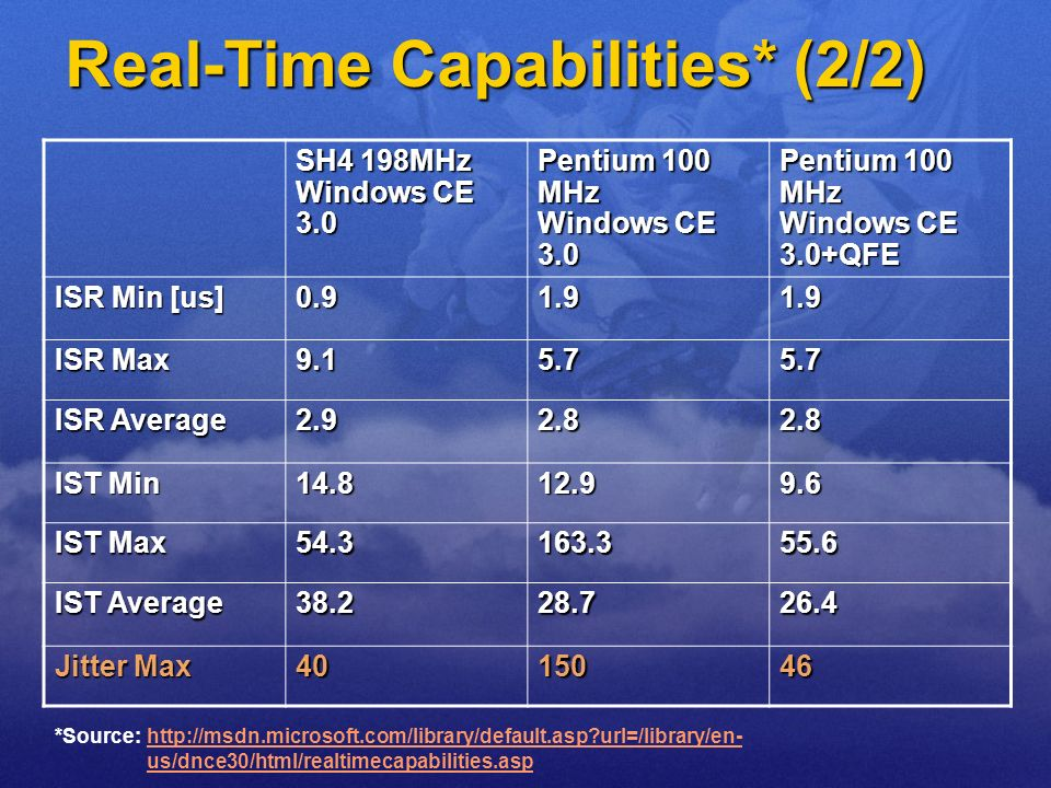 Real-Time Capabilities* (2/2) SH4 198MHz Windows CE 3.0 Pentium 100 MHz Windows CE 3.0 Pentium 100 MHz Windows CE 3.0+QFE ISR Min [us] 0.91.91.9 ISR M