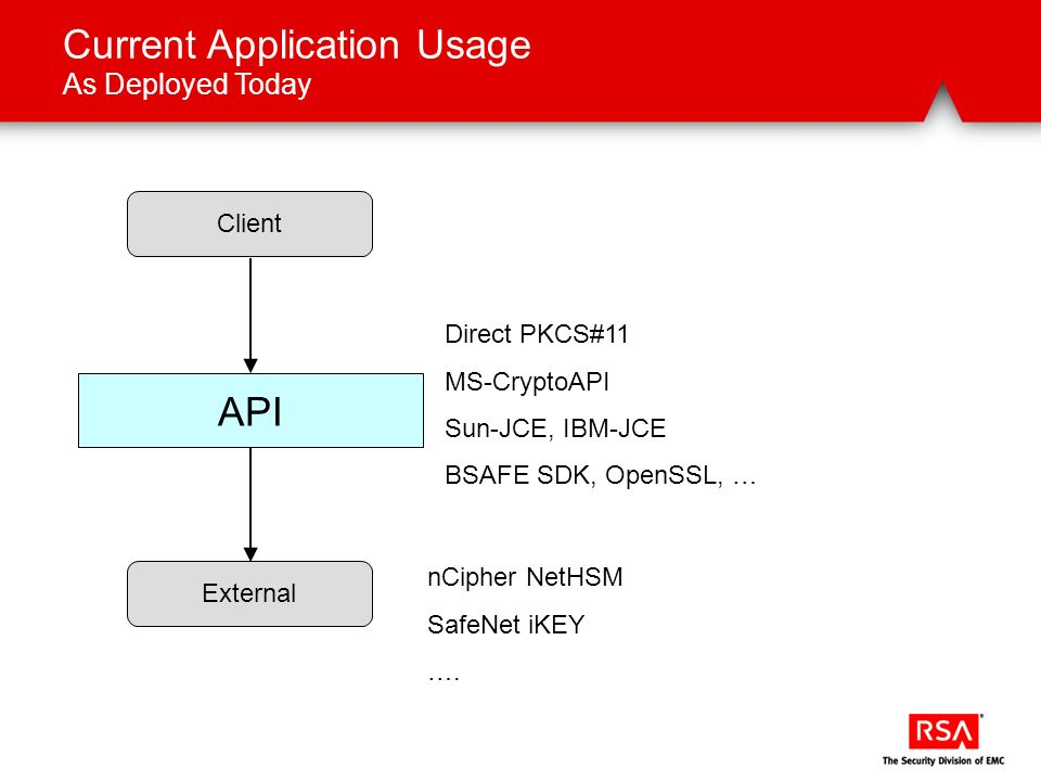 API Current Application Usage As Deployed Today ClientExternal nCipher NetHSM SafeNet iKEY …. Direct PKCS#11 MS-CryptoAPI Sun-JCE, IBM-JCE BSAFE SDK,