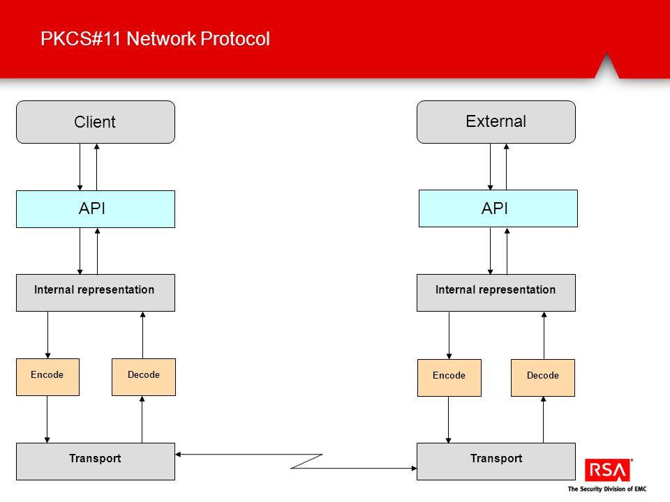 PKCS#11 Network Protocol Client External API Internal representationTransportInternal representationTransport Encode Decode API