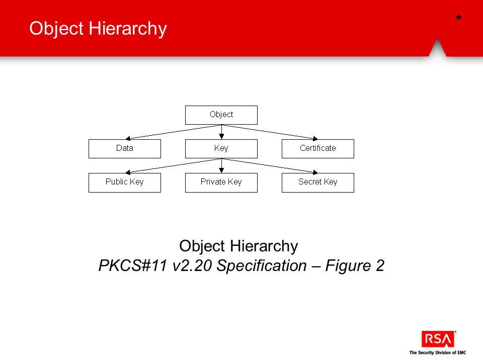 Object Hierarchy PKCS#11 v2.20 Specification – Figure 2 *
