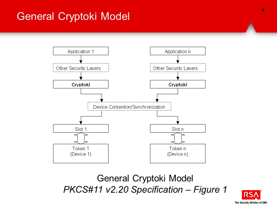 General Cryptoki Model PKCS#11 v2.20 Specification – Figure 1 *