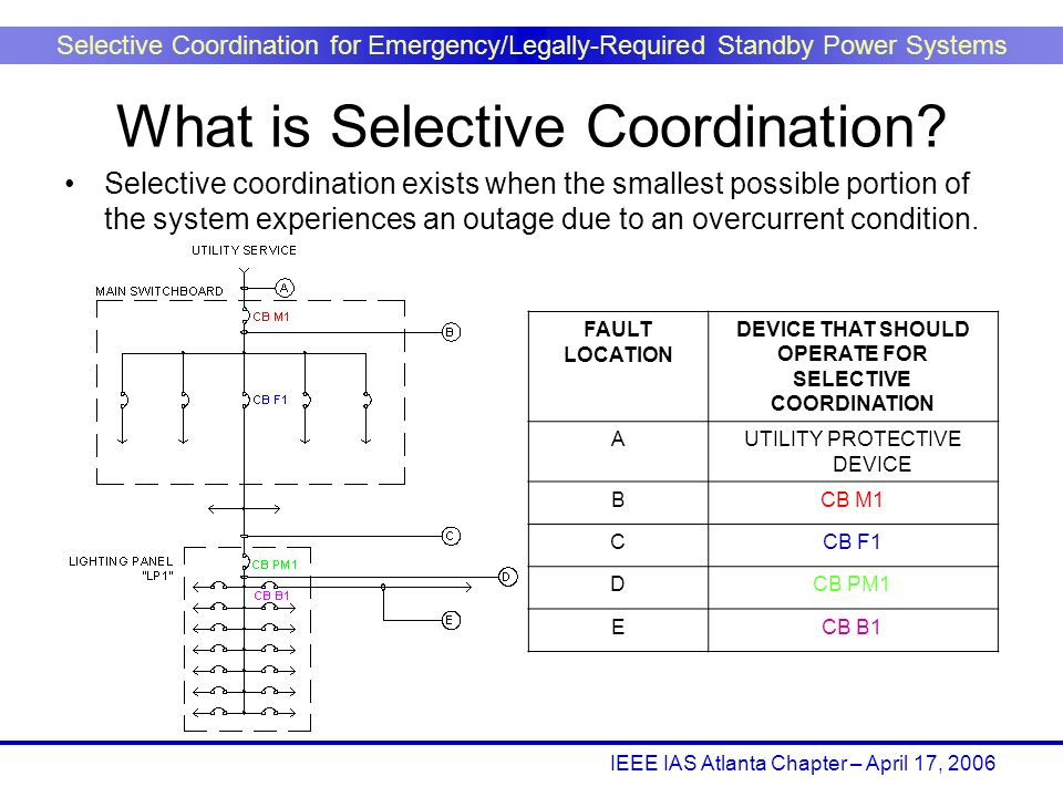 IEEE IAS Atlanta Chapter – April 17, 2006 Selective Coordination for Emergency/Legally-Required Standby Power Systems Selective coordination exists wh