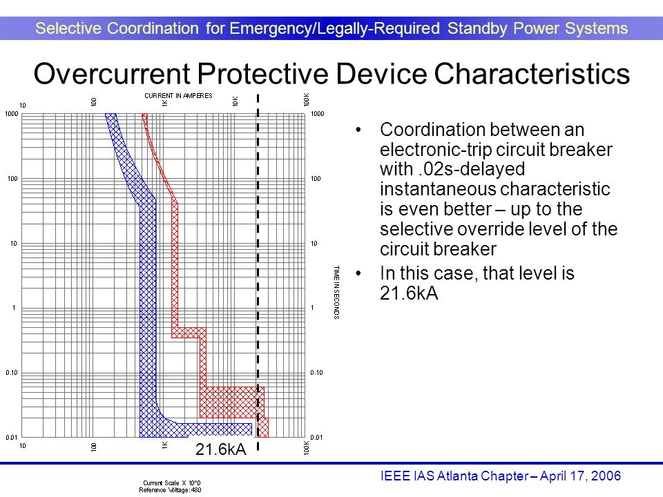 IEEE IAS Atlanta Chapter – April 17, 2006 Selective Coordination for Emergency/Legally-Required Standby Power Systems Coordination between an electron