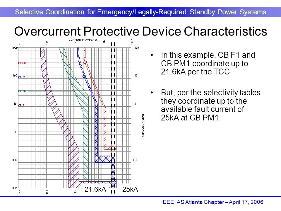 IEEE IAS Atlanta Chapter – April 17, 2006 Selective Coordination for Emergency/Legally-Required Standby Power Systems In this example, CB F1 and CB PM