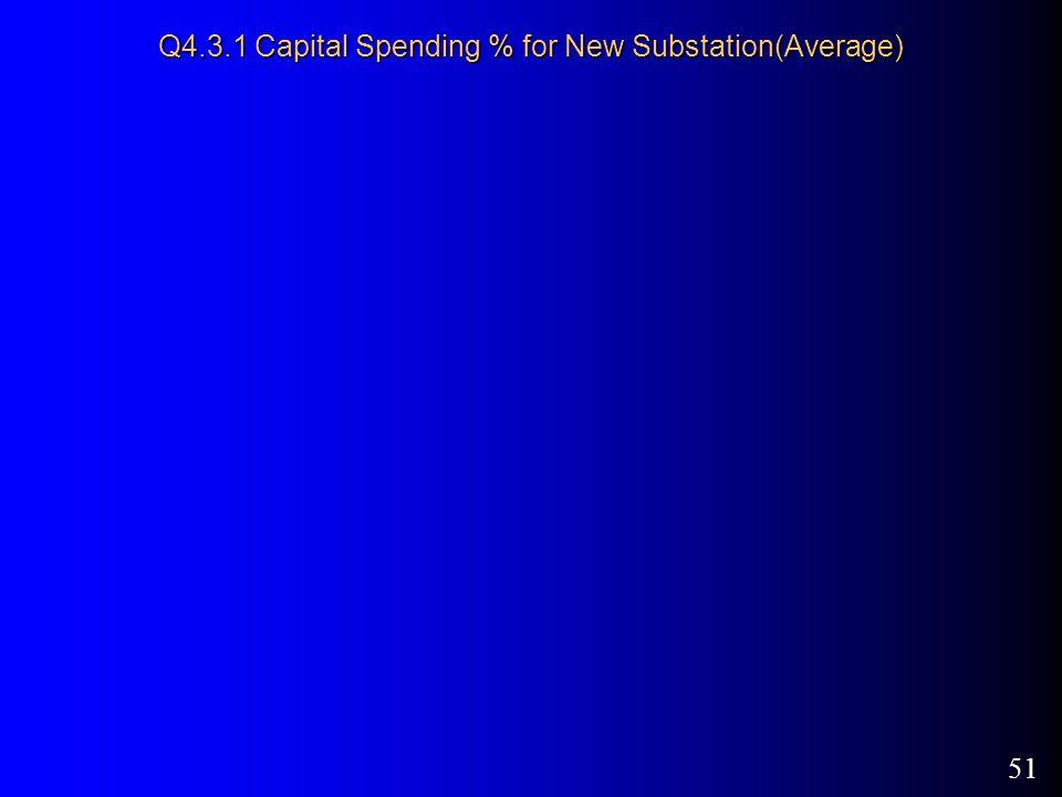 51 Q4.3.1 Capital Spending % for New Substation(Average)