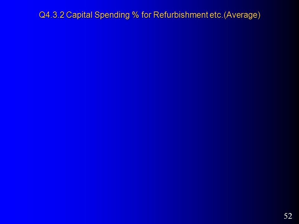 52 Q4.3.2 Capital Spending % for Refurbishment etc.(Average)