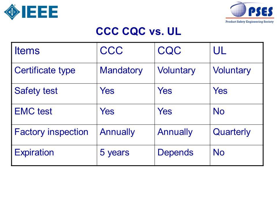 CCC CQC vs. UL ItemsCCCCQCUL Certificate typeMandatoryVoluntary Safety testYes EMC testYes No Factory inspectionAnnually Quarterly Expiration5 yearsDe