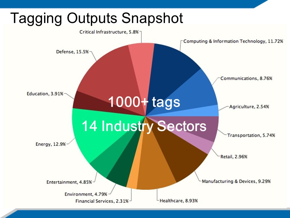 Tagging Outputs Snapshot 1000+ tags 14 Industry Sectors