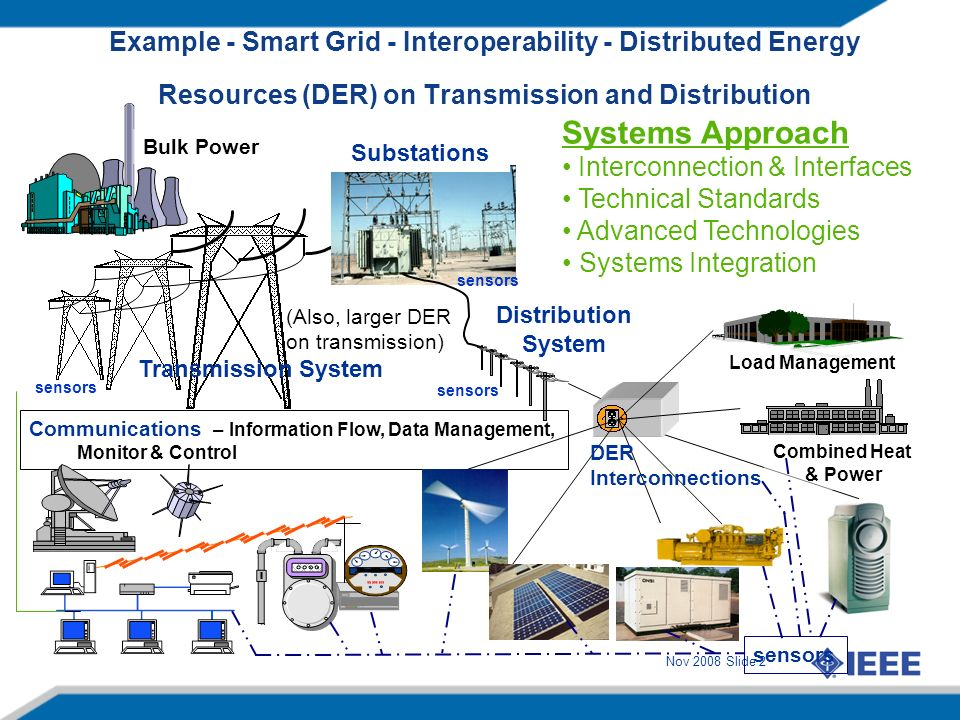 Nov 2008 Slide 2 Example - Smart Grid - Interoperability - Distributed Energy Resources (DER) on Transmission and Distribution Distribution System Communications – Information Flow, Data Management, Monitor & Control Substations DER Interconnections Transmission System Bulk Power Combined Heat & Power Load Management sensors Systems Approach Interconnection & Interfaces Technical Standards Advanced Technologies Systems Integration (Also, larger DER on transmission) sensors