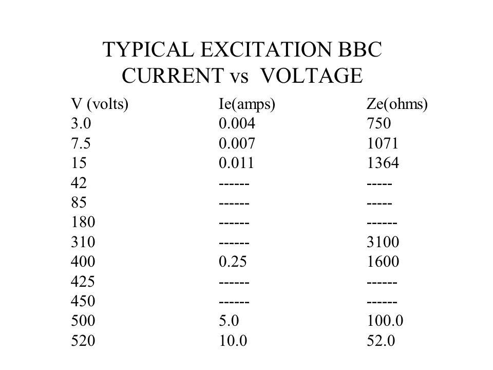 TYPICAL EXCITATION BBC CURRENT vs VOLTAGE V (volts)Ie(amps)Ze(ohms) 3.00.004750 7.50.0071071 150.0111364 42----------- 85----------- 180------------ 3