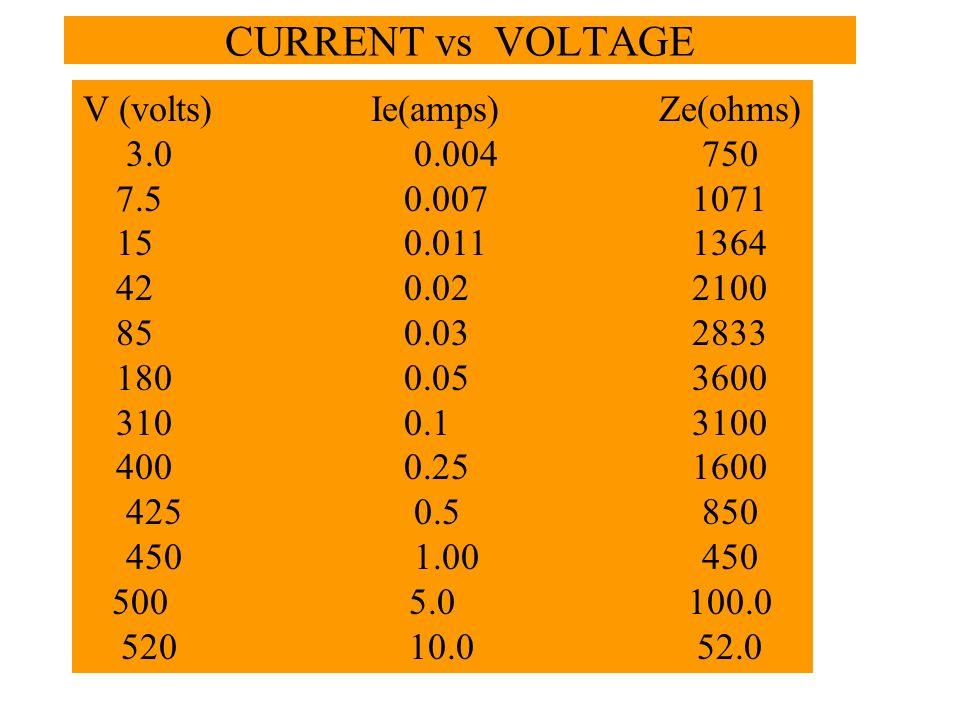 CURRENT vs VOLTAGE V (volts)Ie(amps)Ze(ohms) 3.00.004750 7.50.0071071 150.0111364 420.022100 850.032833 1800.053600 3100.13100 4000.251600 4250.5850 4