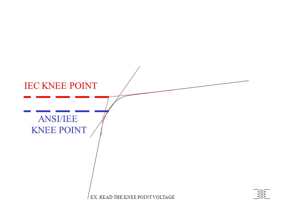 IEC KNEE POINT ANSI/IEE KNEE POINT EX: READ THE KNEE POINT VOLTAGE