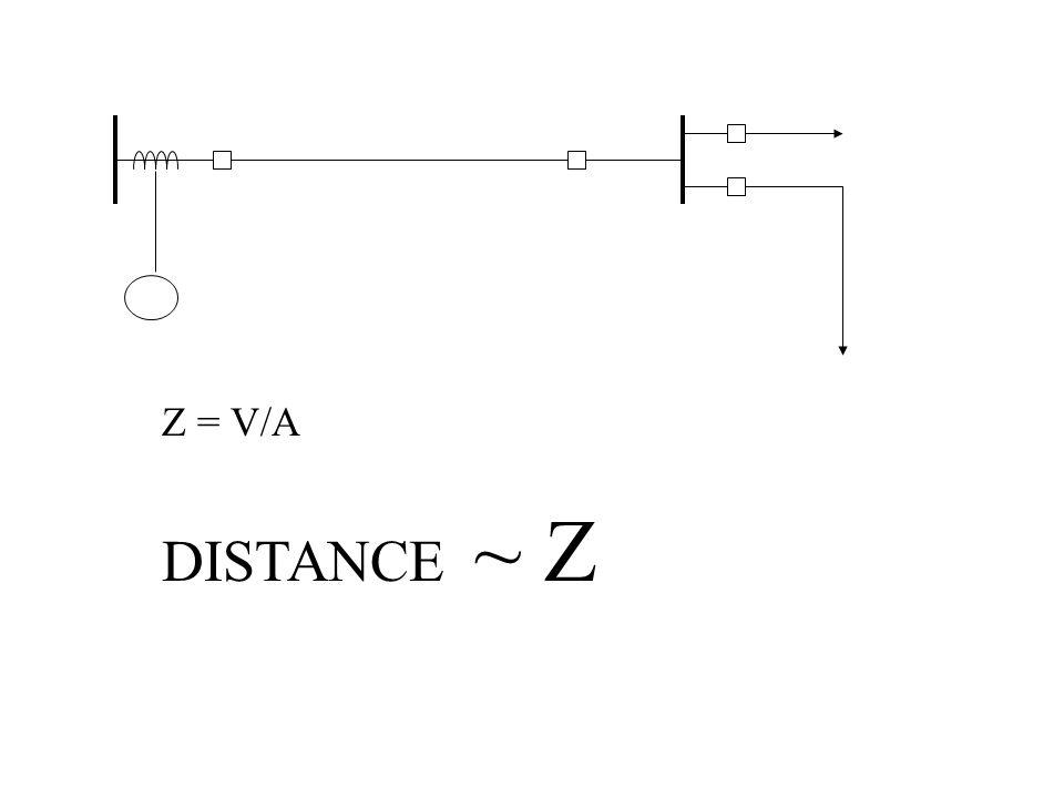 Z = V/A DISTANCE ~ Z