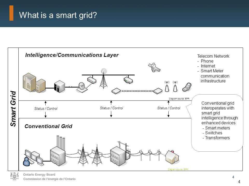 44 4 What is a smart grid.