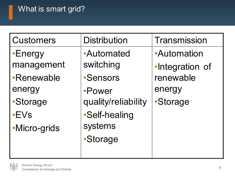 55 What is smart grid.