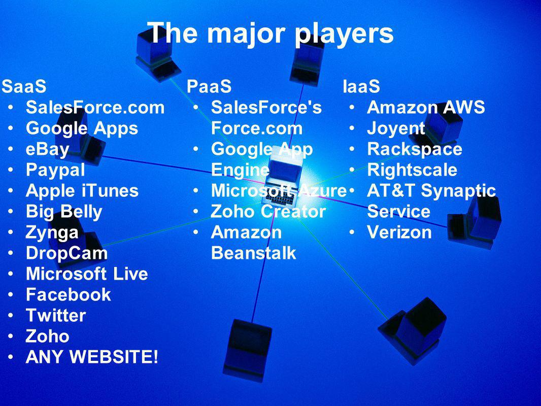 The major players SaaS SalesForce.com Google Apps eBay Paypal Apple iTunes Big Belly Zynga DropCam Microsoft Live Facebook Twitter Zoho ANY WEBSITE.