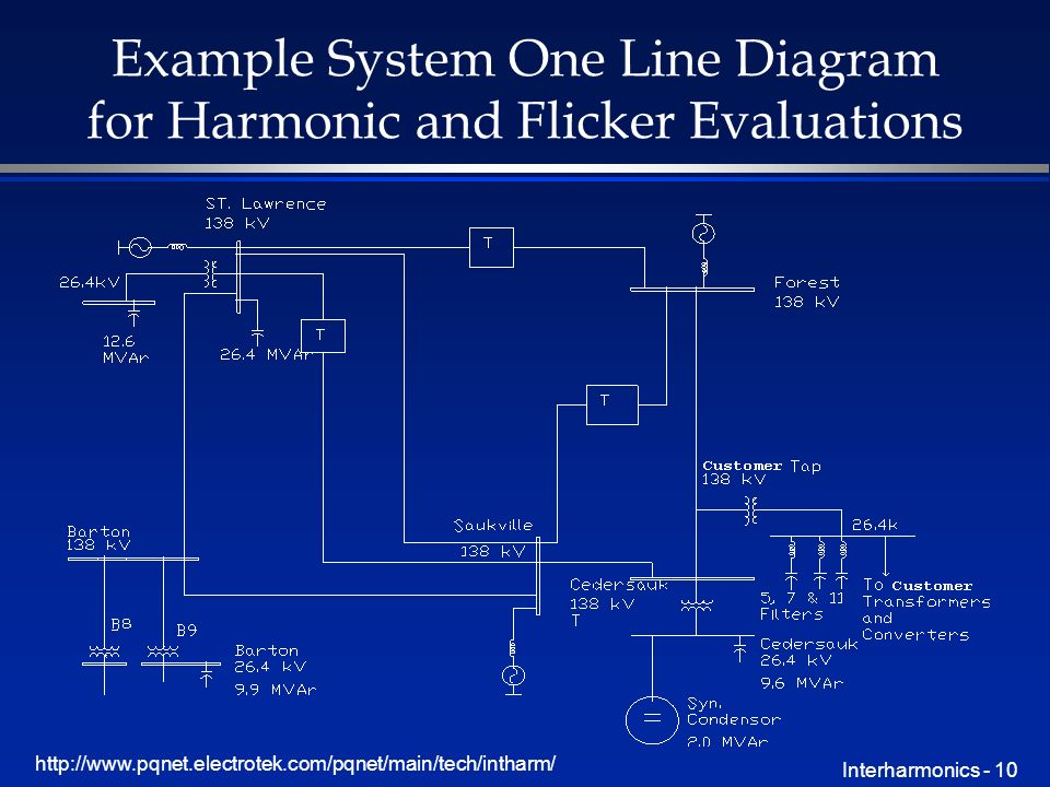 http://www.pqnet.electrotek.com/pqnet/main/tech/intharm/ Interharmonics - 10 Example System One Line Diagram for Harmonic and Flicker Evaluations