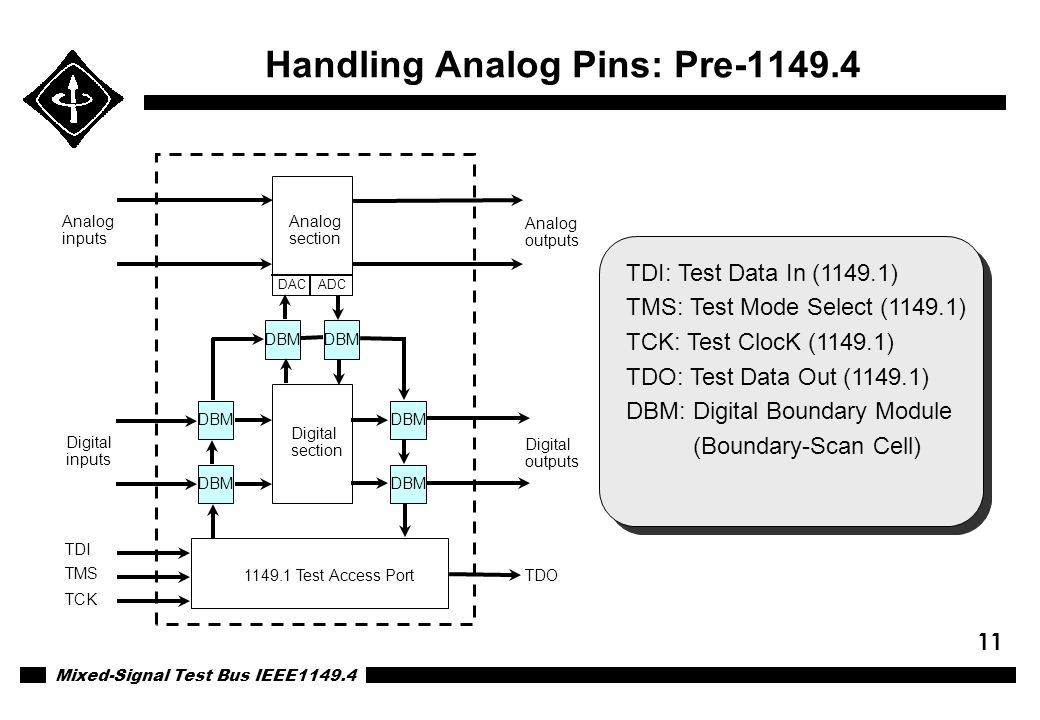 Mixed-Signal Test Bus IEEE1149.4 11 Handling Analog Pins: Pre-1149.4 Digital section 1149.1 Test Access Port Analog inputs Digital inputs TDI TMS TCK