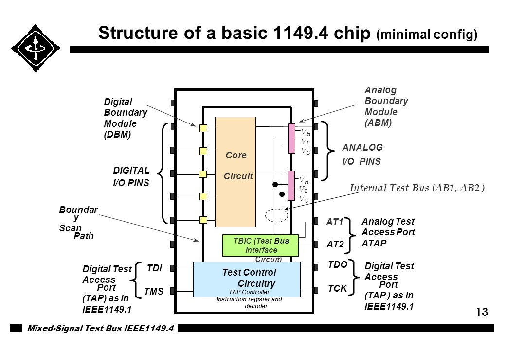 Mixed-Signal Test Bus IEEE1149.4 13 Structure of a basic 1149.4 chip (minimal config) TMS TDI TDO TCK AT2 AT1 DIGITAL I/O PINS ANALOG I/O PINS TBIC (T