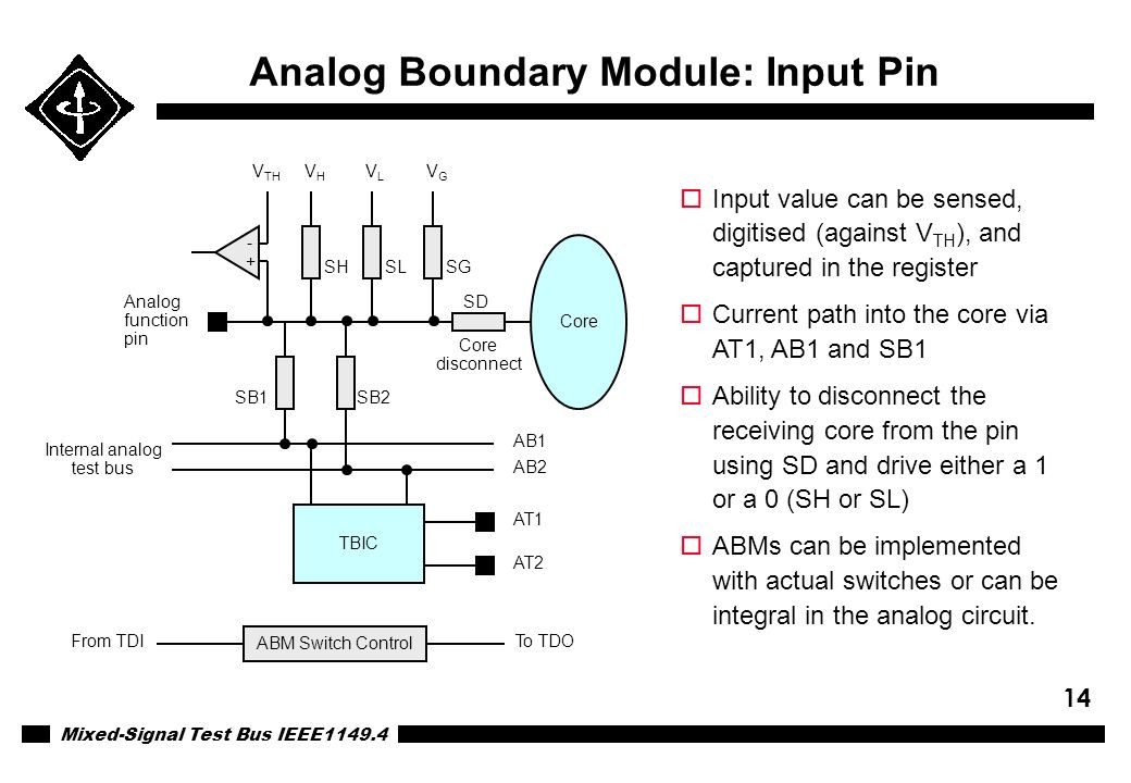 Mixed-Signal Test Bus IEEE1149.4 14 Analog Boundary Module: Input Pin Core TBIC V TH VHVH VLVL VGVG - + SB2SB1 AB1 AB2 Analog function pin AT1 AT2 SD
