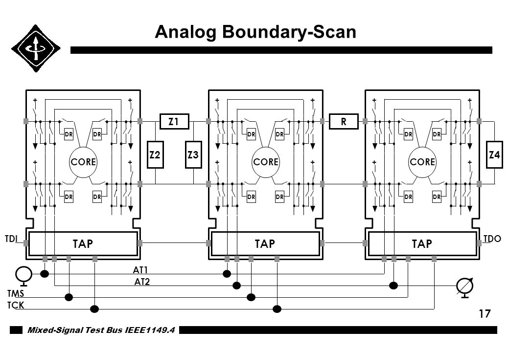 Mixed-Signal Test Bus IEEE1149.4 17 Analog Boundary-Scan AT1 AT2 Z4 RZ1 Z3Z2 DR + + + + CORE TAP DR + + + + CORE TAP DR + + + + CORE TAP TDI TMS TCK T