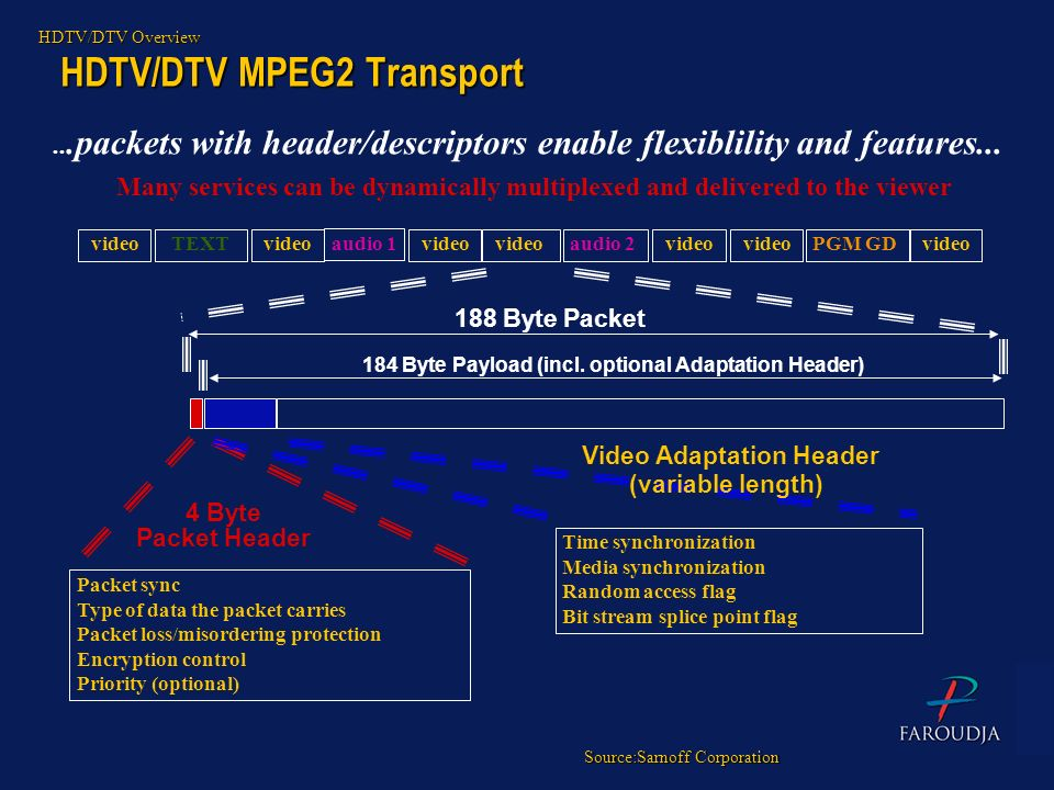 HDTV/DTV MPEG2 Transport audio 1...packets with header/descriptors enable flexiblility and features... video TEXT videoaudio 2PGM GD video Many servic