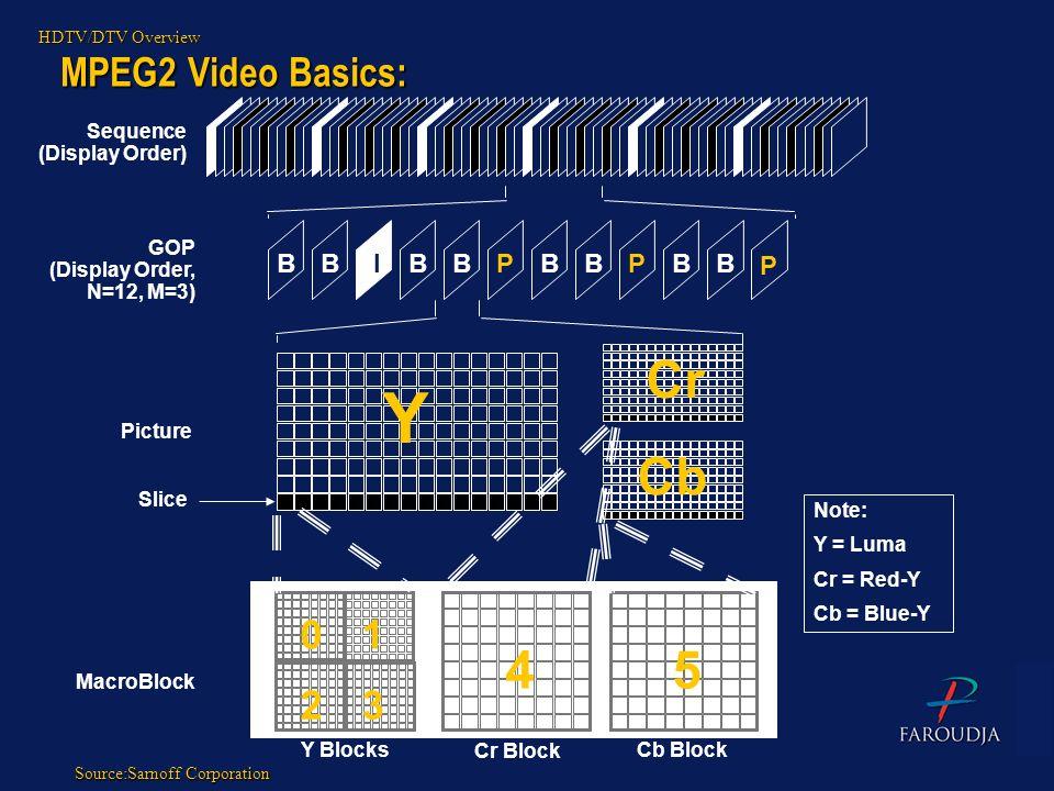 MPEG2 Video Basics: Sequence (Display Order) GOP (Display Order, N=12, M=3) Picture Slice MacroBlock Y Cr Cb 45 01 23 Y Blocks Cr Block Cb Block BBBBB