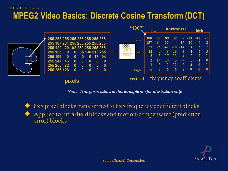 MPEG2 Video Basics: Discrete Cosine Transform (DCT) pixels frequency coefficients 8x8 DCT lowhigh 255 255 255 255 255 187 204 255 255 255 255 255 255