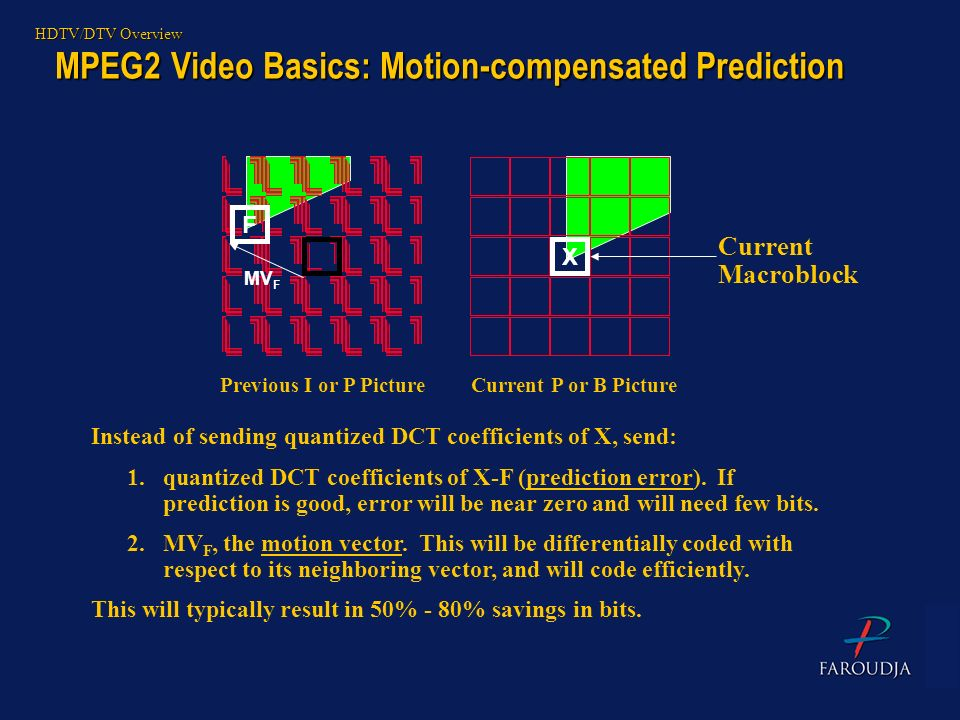 MPEG2 Video Basics: Motion-compensated Prediction Current P or B PicturePrevious I or P Picture X F MV F Instead of sending quantized DCT coefficients