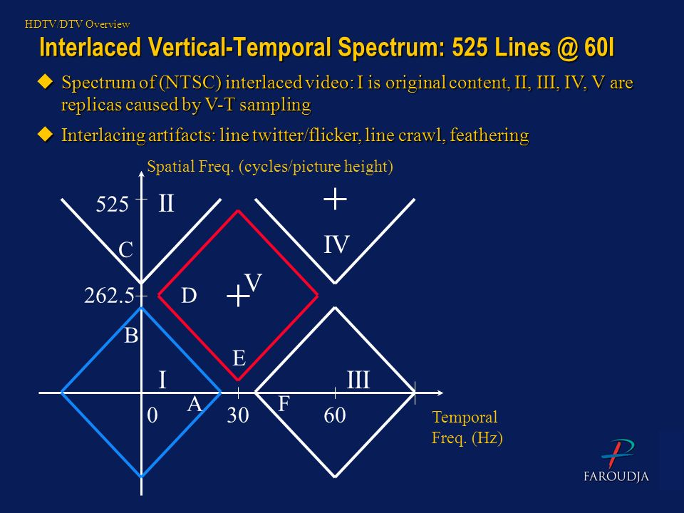 Interlaced Vertical-Temporal Spectrum: 525 Lines @ 60I HDTV/DTV Overview 30 262.5 60 Temporal Freq. (Hz) Spatial Freq. (cycles/picture height) 525 0 I