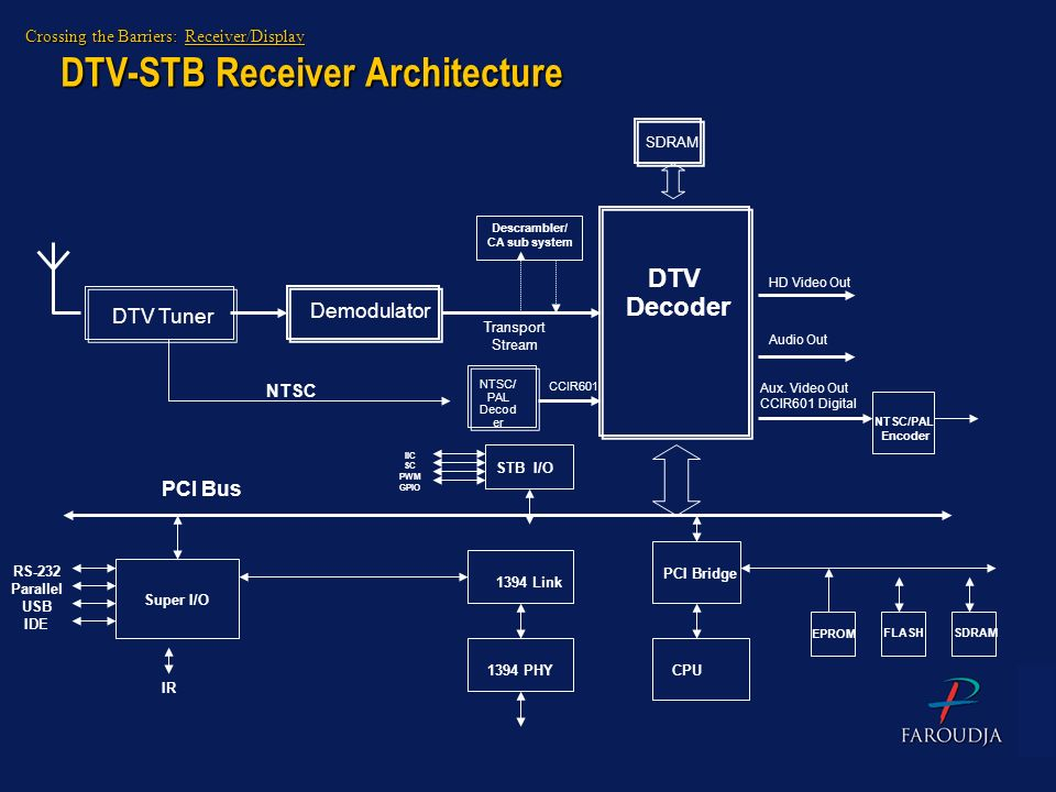 DTV-STB Receiver Architecture DTV Decoder DTV Tuner Demodulator NTSC/ PAL Decod er Transport Stream CCIR601 SDRAM HD Video Out Audio Out Aux. Video Ou