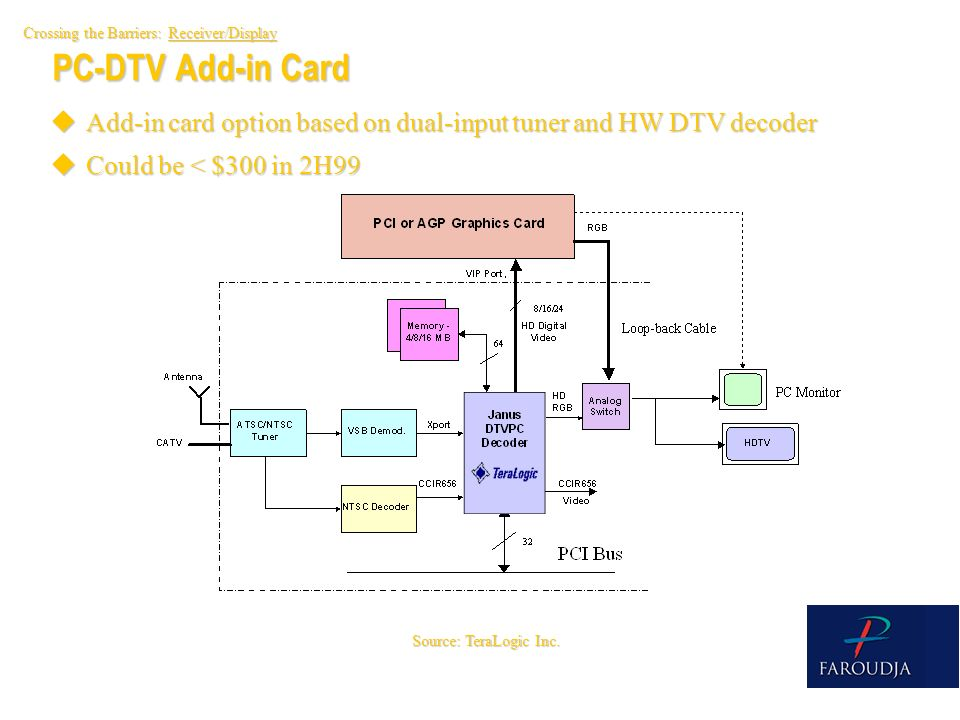 PC-DTV Add-in Card Source: TeraLogic Inc. Crossing the Barriers: Receiver/Display uAdd-in card option based on dual-input tuner and HW DTV decoder uCo