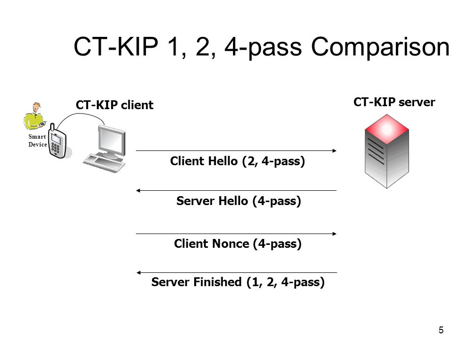 5 CT-KIP 1, 2, 4-pass Comparison CT-KIP server CT-KIP client Client Hello (2, 4-pass) Server Finished (1, 2, 4-pass) Smart Device Client Nonce (4-pass) Server Hello (4-pass)