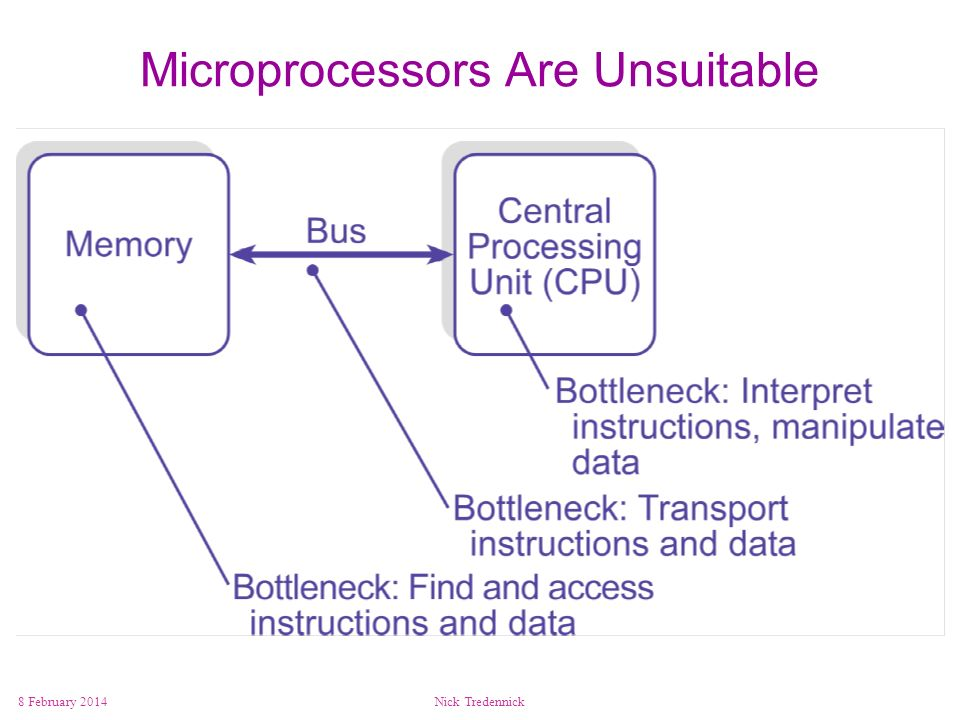 8 February 2014Nick Tredennick Microprocessors Are Unsuitable