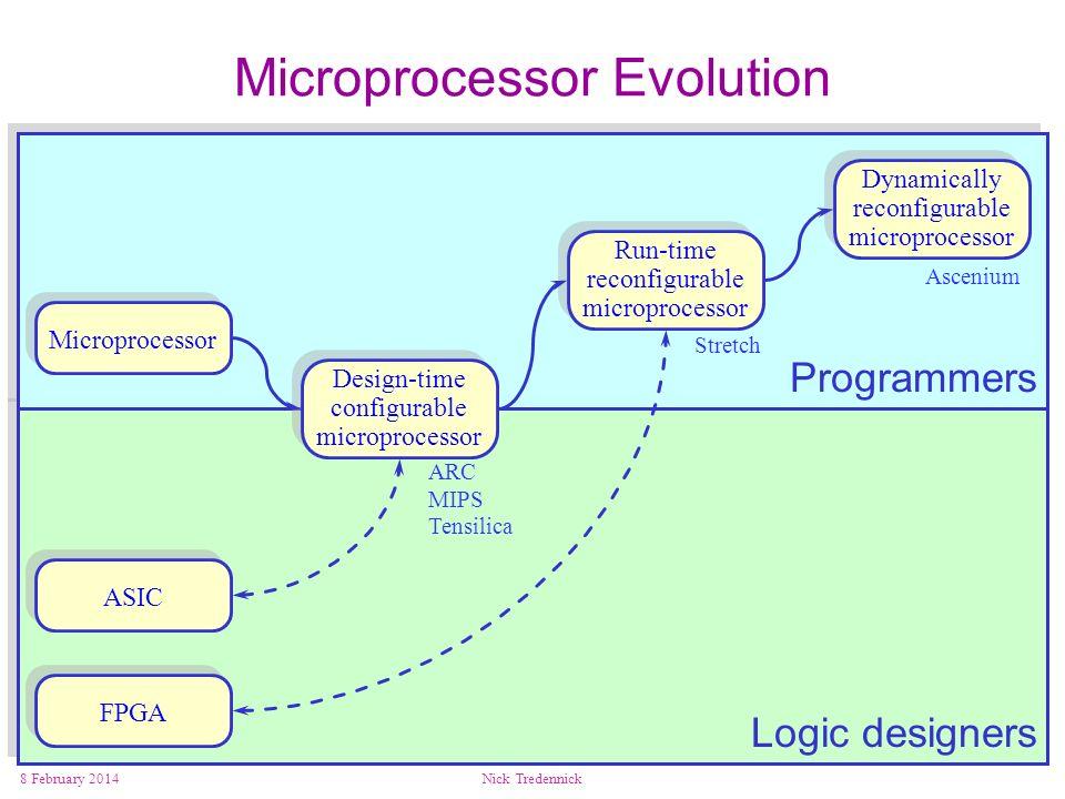 8 February 2014Nick Tredennick Microprocessor Design-time configurable microprocessor Run-time reconfigurable microprocessor Dynamically reconfigurable microprocessor ASIC FPGA ARC MIPS Tensilica Stretch Ascenium Microprocessor Evolution Programmers Logic designers